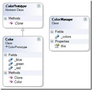 PrototypeDesignPattern